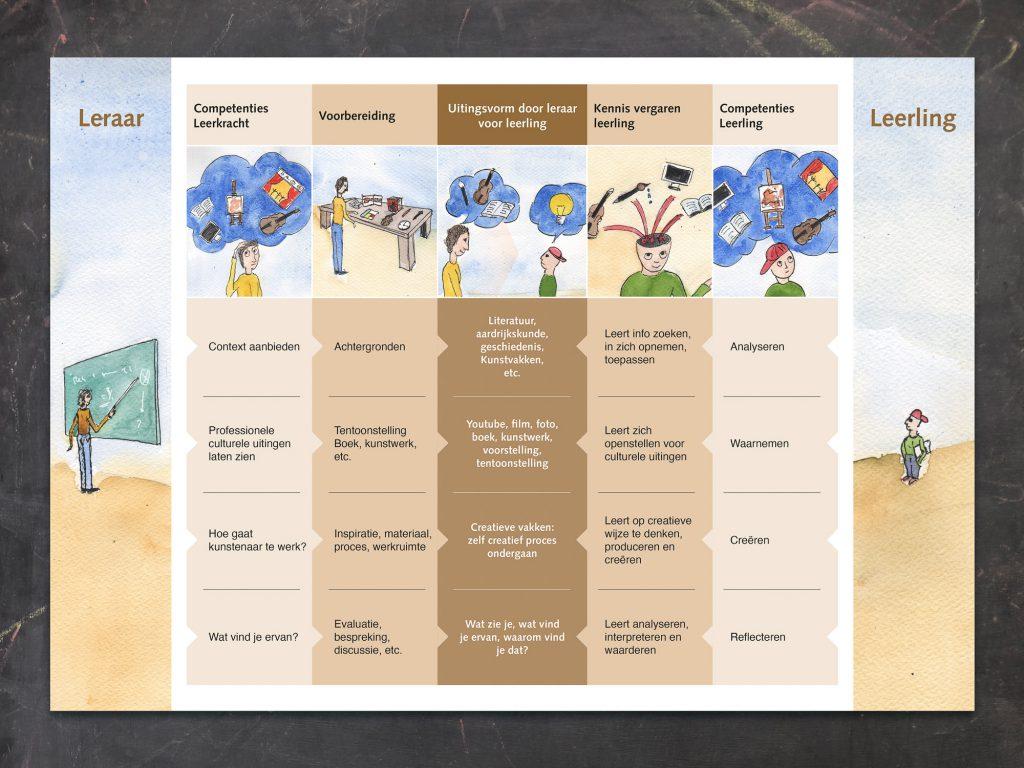 Schema culturele leerlijn, algemeen