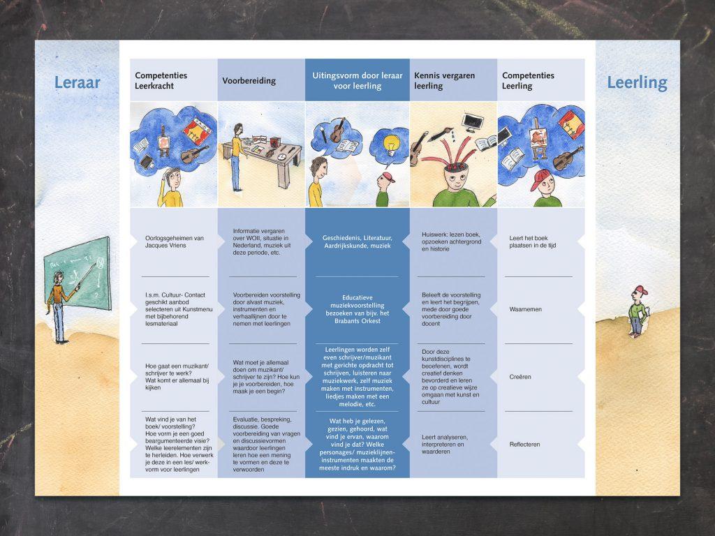 Schema culturele leerlijn met specifiek voorbeeld